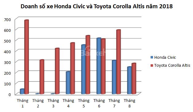 doanh số xe Honda Civic 1.5L và Toyota Corolla Altis Sport 2.0L