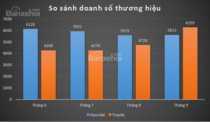 Hyundai bị Toyota vượt mặt trong cuộc đua trở thành thương hiệu bán nhiều xe nhất Việt Nam tháng 9/2018 - Ảnh 1.