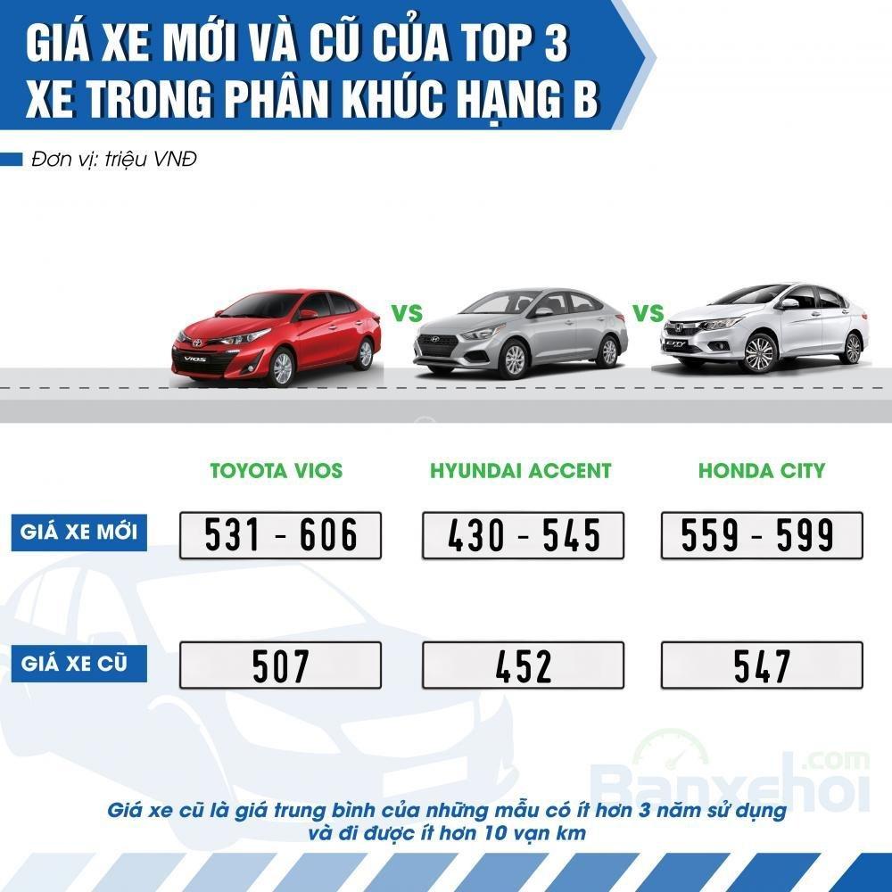 Top 3 xe có doanh số cao nhất phân khúc hạng B.