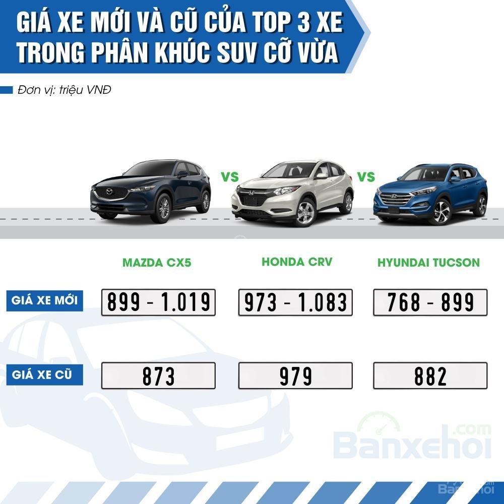 Top 3 xe bán chạy nhất phân khúc SUV cỡ vừa.