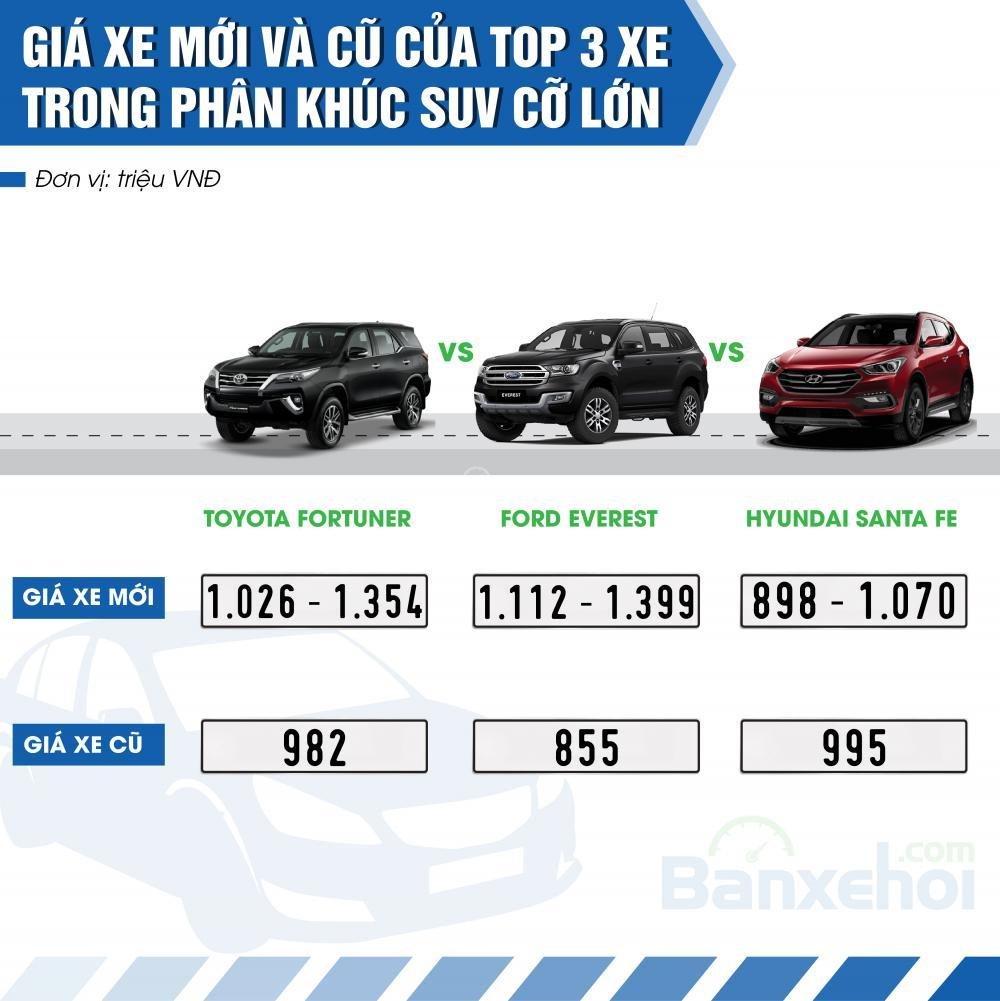 Top 3 xe được yêu thích nhất phân khúc SUV cỡ lớn.