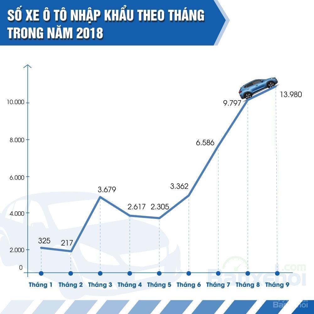 Báo cáo thị trường xe ô tô mới và cũ tháng 9/2018 tại Việt Nam.