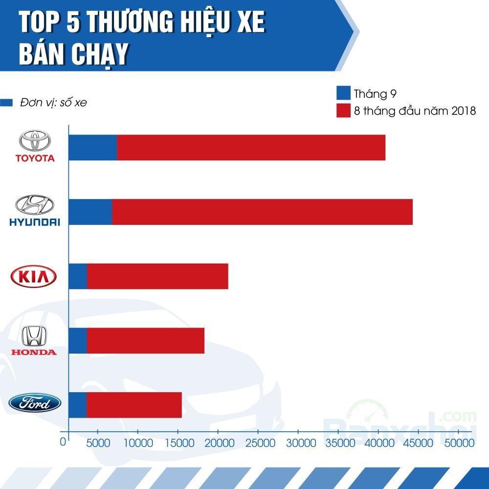 Top 5 thương hiệu ô tô bán chạy trong tháng 9.