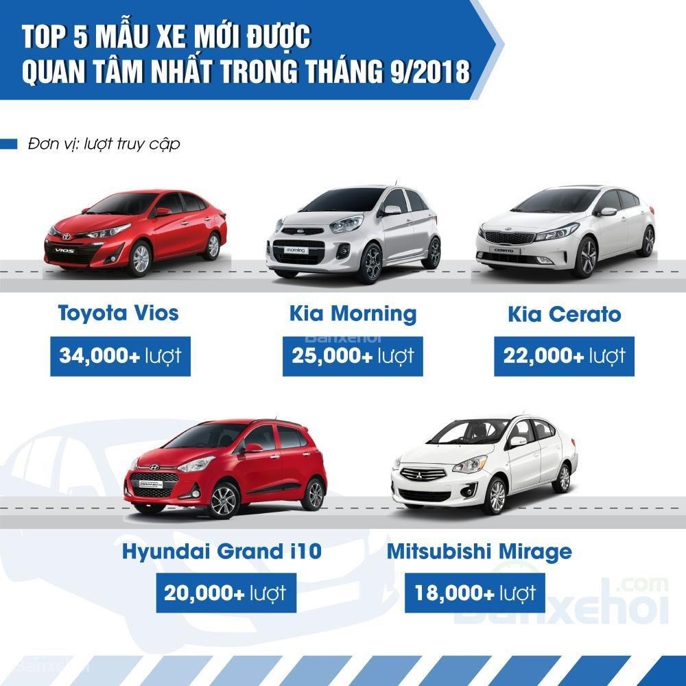 Top 5 xe mới được quan tâm nhiều nhất tháng 9.