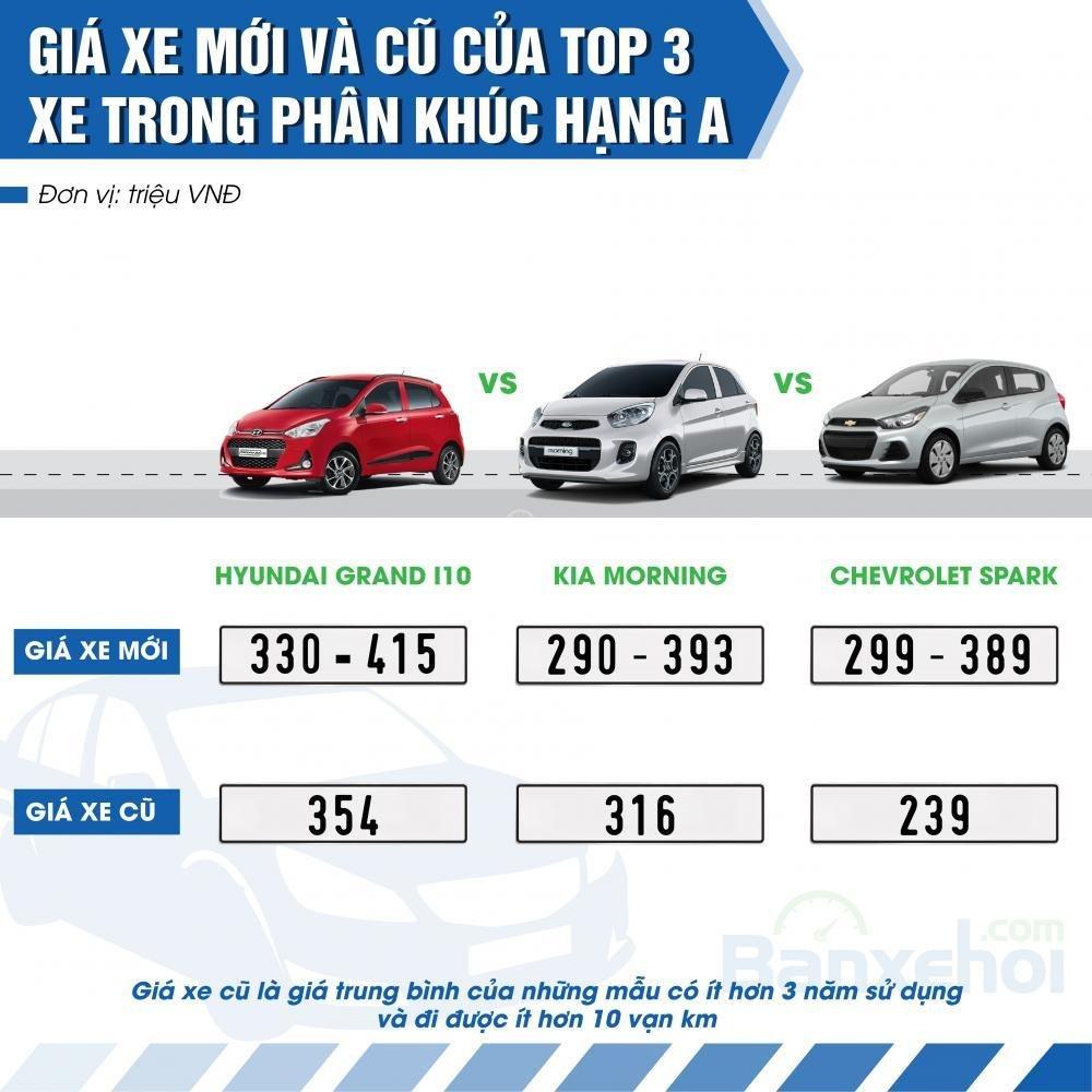 Top 3 xe bán chạy nhất phân khúc hạng A.