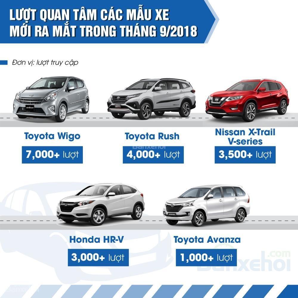 Lượt tìm kiếm các mẫu xe mới ra mắt trong tháng 9.