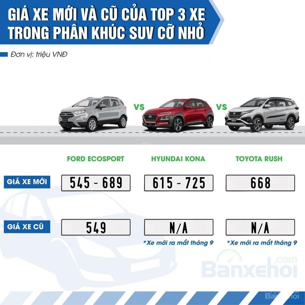 Top 3 xe có doanh số cao nhất phân khúc SUV cỡ nhỏ.