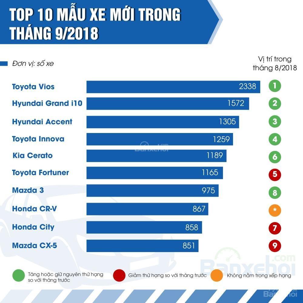 Top 10 xe mới có doanh số cao nhất tháng 9.