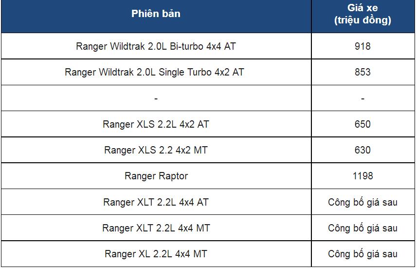 Ford Ranger Raptor 2018 để lộ bằng chứng bán kèm phụ kiện 200 triệu đồng? a1