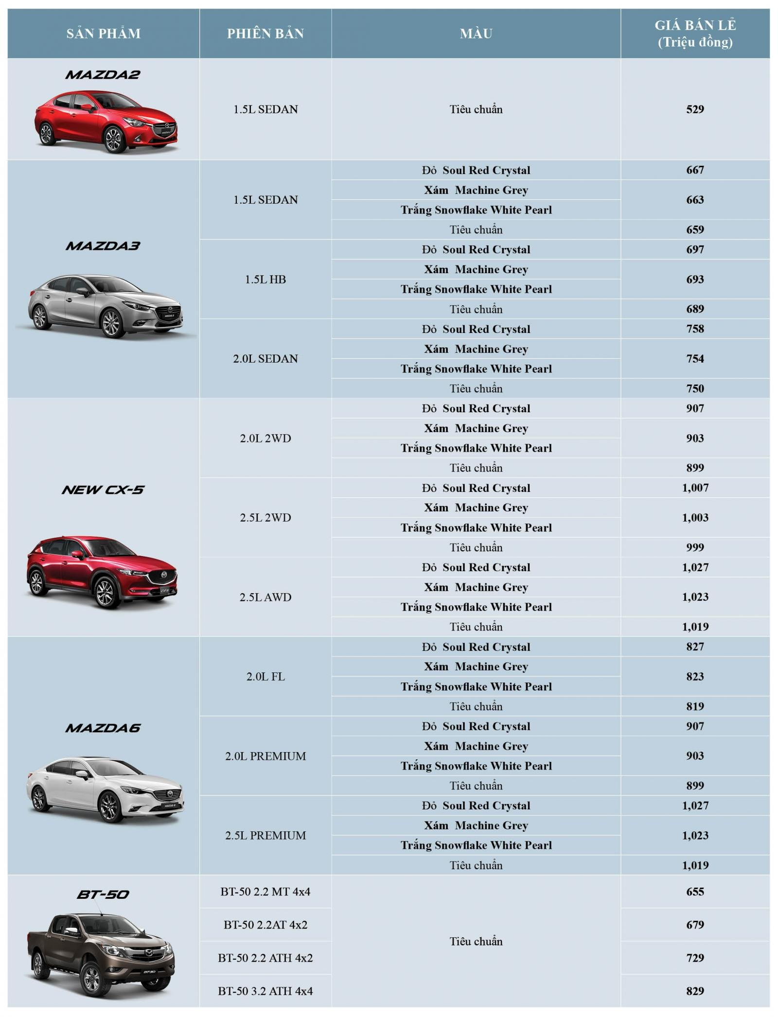 Loạt xe Mazda có màu sơn mới, giá tăng cao nhất 8 triệu đồng a2