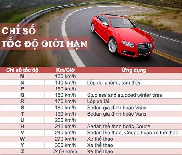 Tìm hiểu 5 thông số quan trọng trên lốp xe ô tô 4.