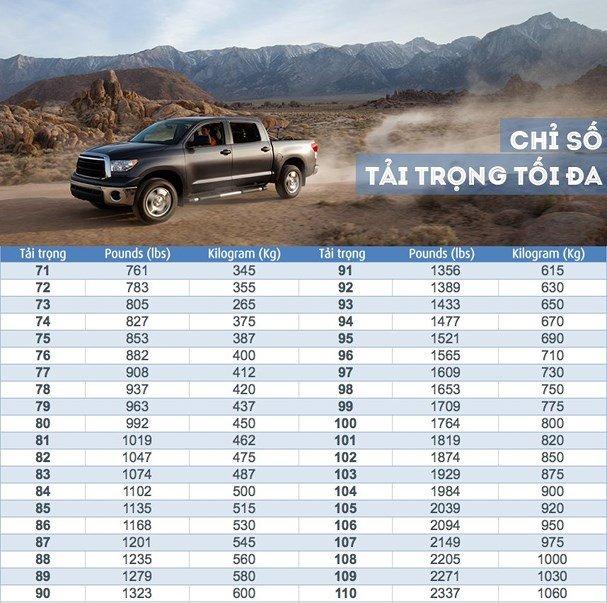 Tìm hiểu 5 thông số quan trọng trên lốp xe ô tô 5.