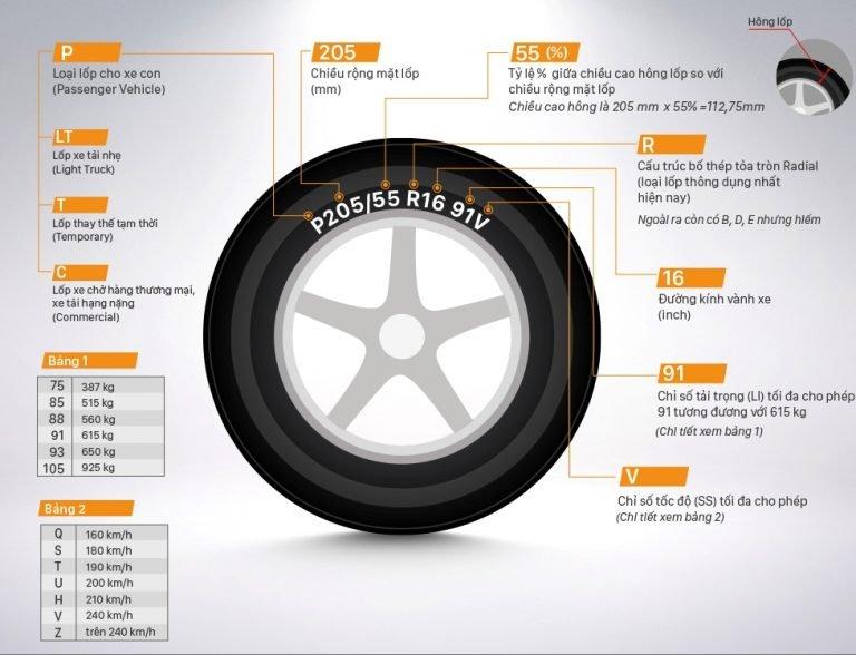 Tìm hiểu 5 thông số quan trọng trên lốp xe ô tô 7.