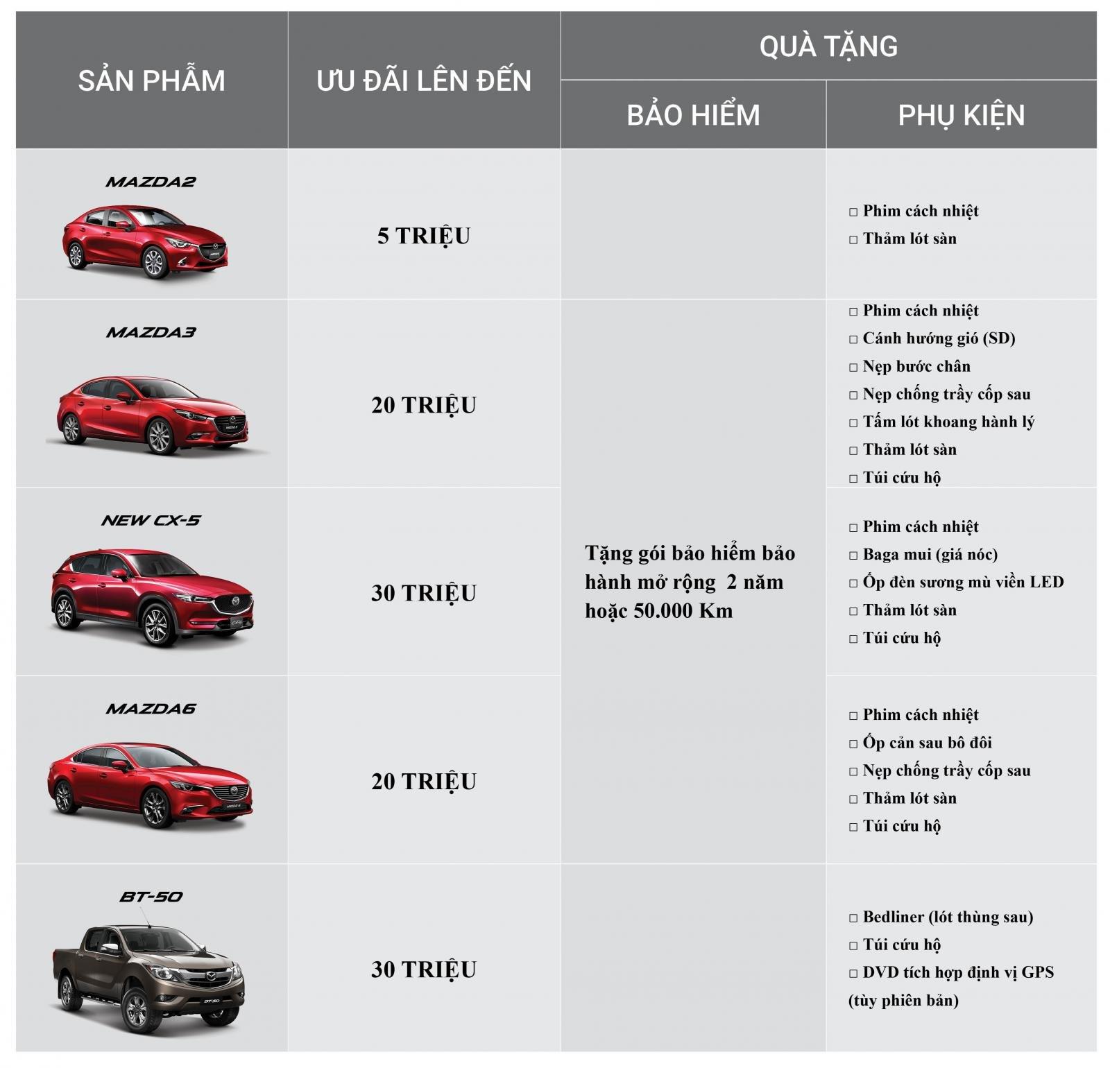 Tháng 12/2018, tất cả xe Mazda được giảm giá cao nhất đến 30 triệu đồng a8