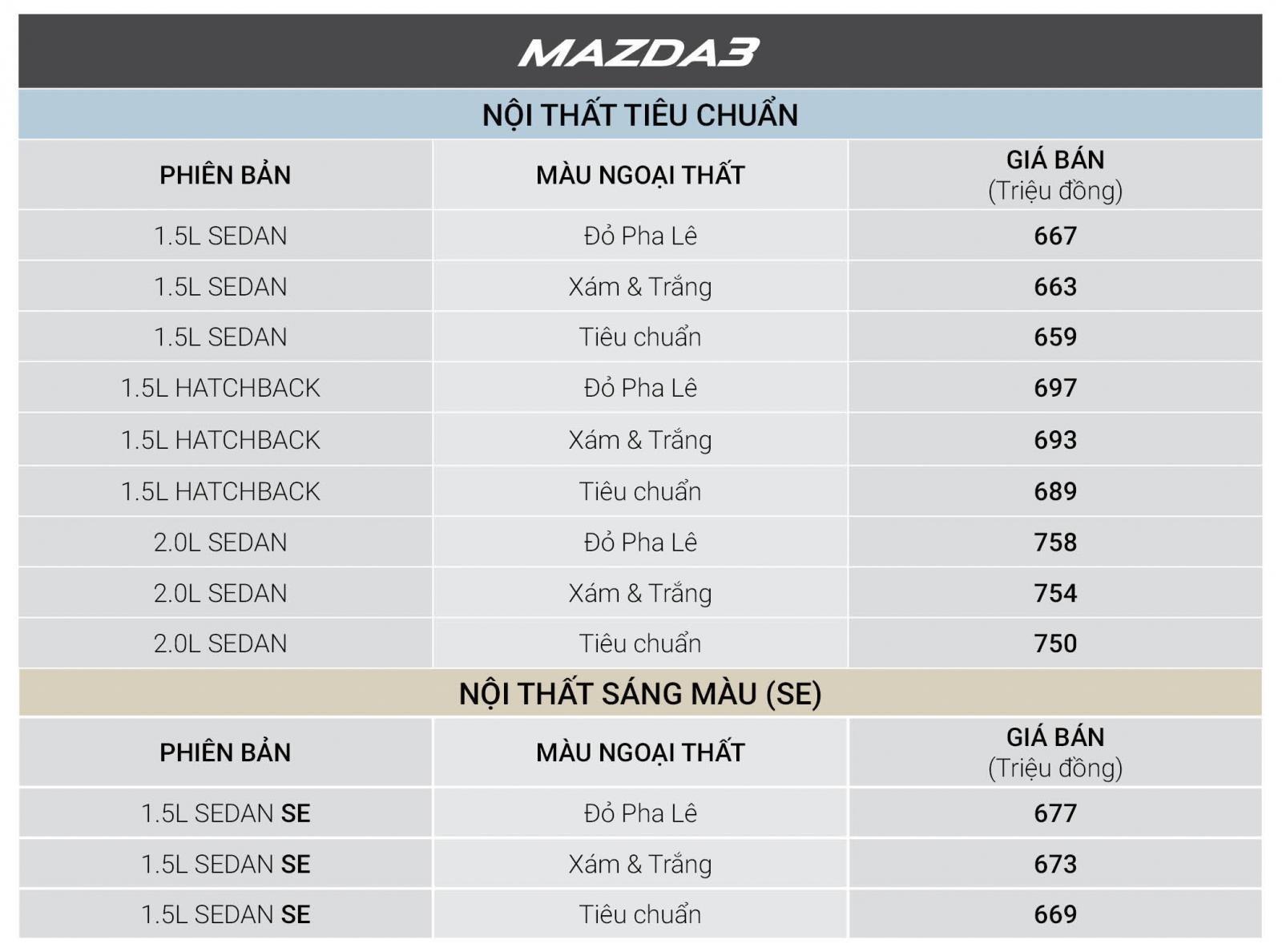 Tháng 12/2018, tất cả xe Mazda được giảm giá cao nhất đến 30 triệu đồng a5