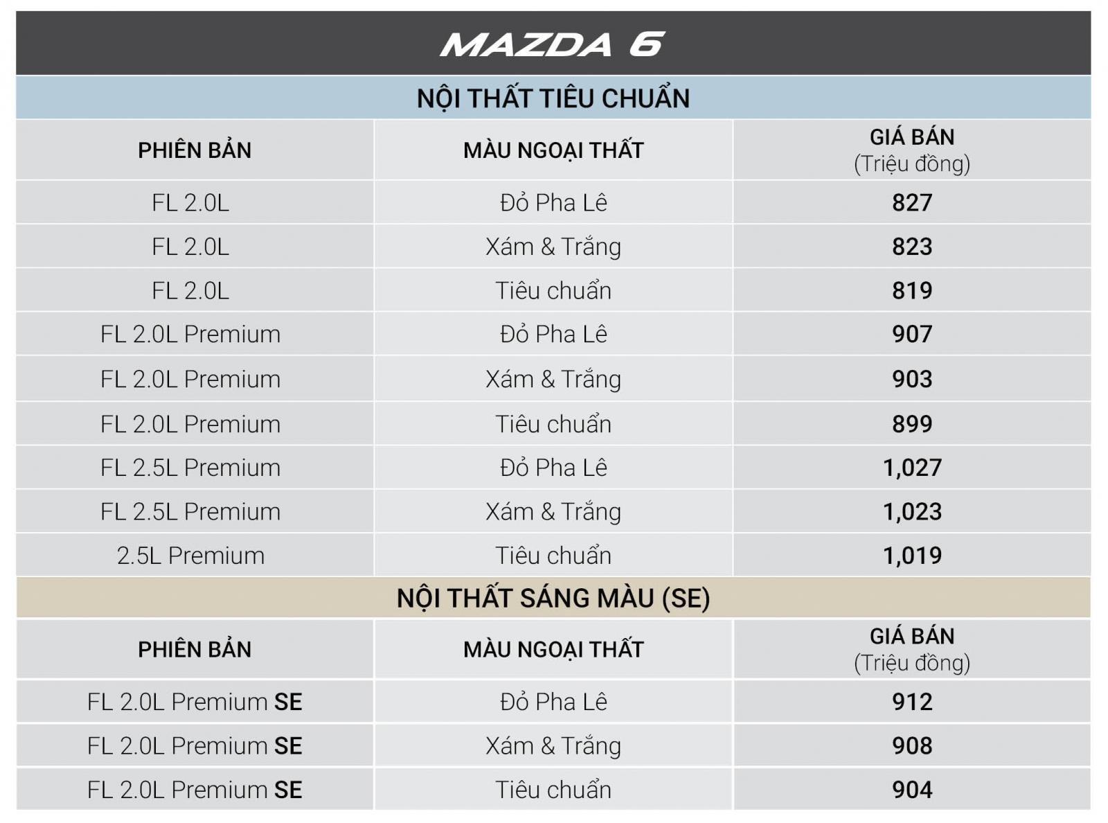 Tháng 12/2018, tất cả xe Mazda được giảm giá cao nhất đến 30 triệu đồng a4