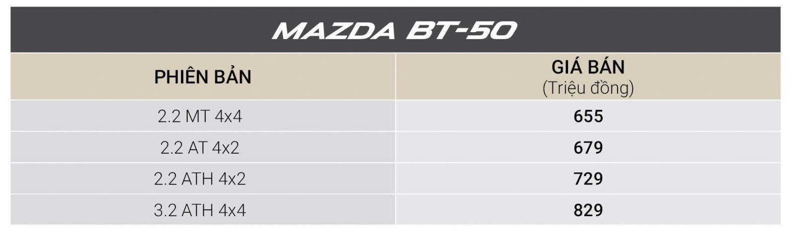 Tháng 12/2018, tất cả xe Mazda được giảm giá cao nhất đến 30 triệu đồng a7