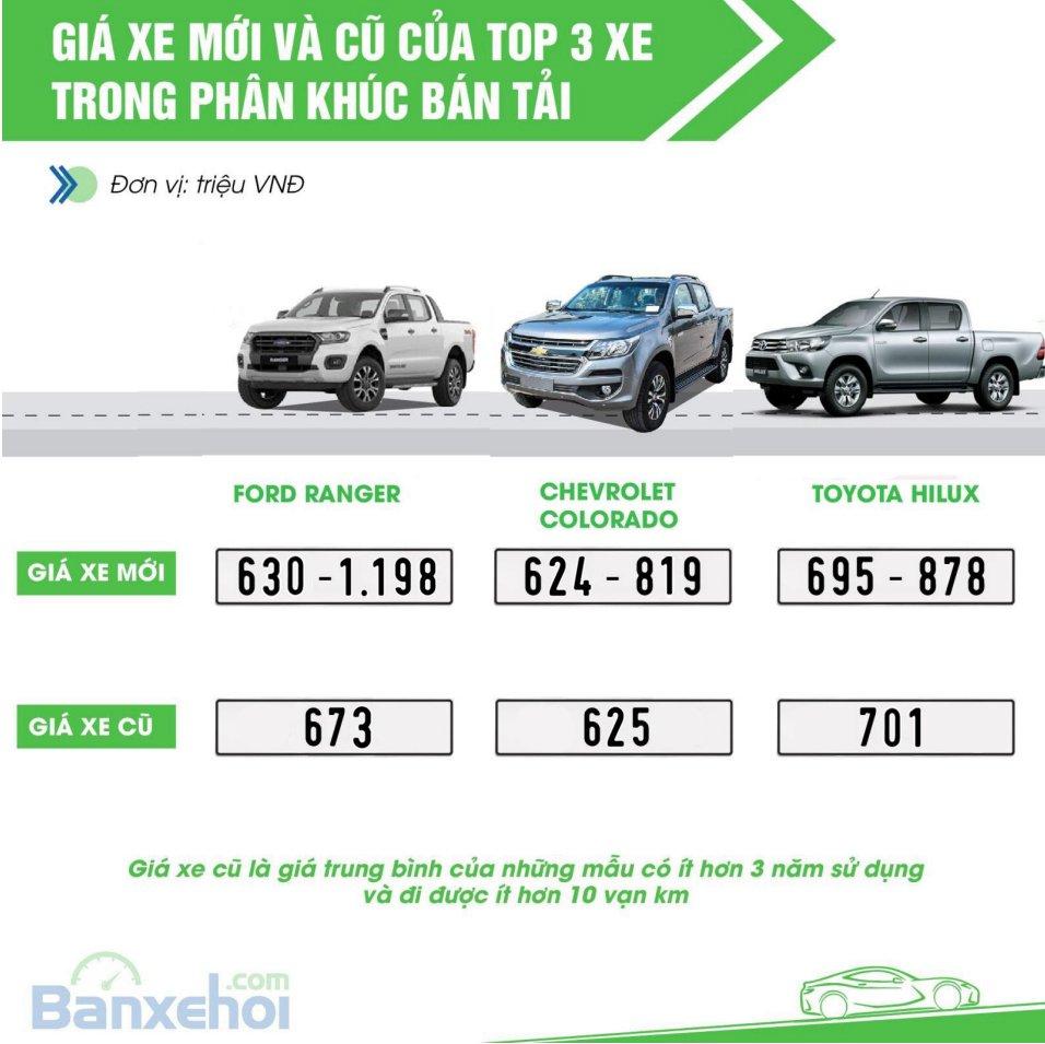 Thị trường ô tô mới và cũ tháng 11/2018: Xe cũ giảm giá để kích cầu a9