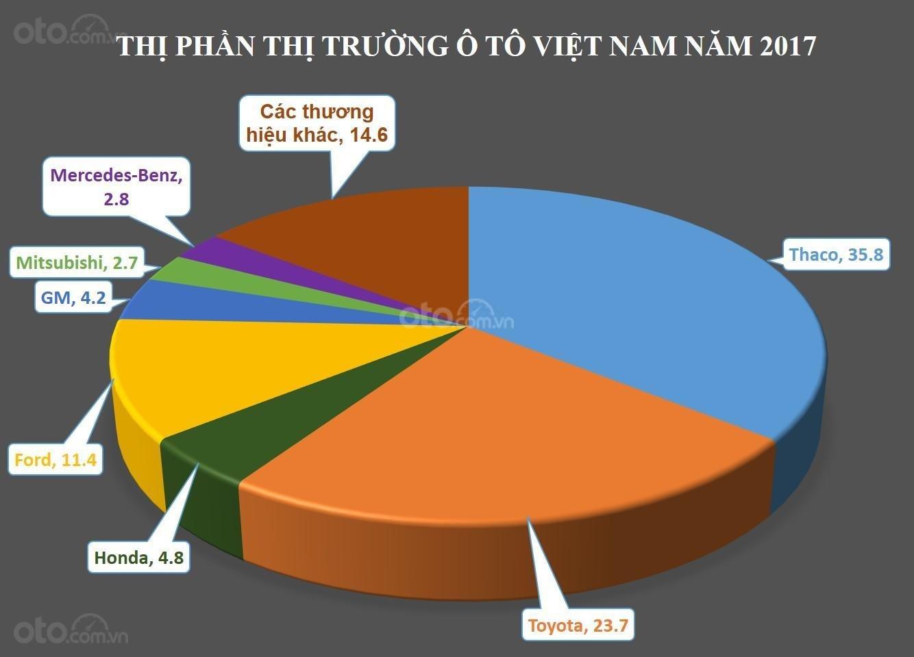 Biểu đồ thị phần ô tô Việt Nam năm 2017...