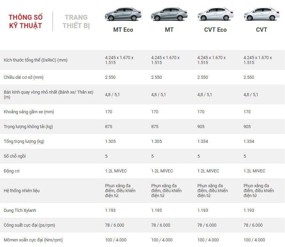 Giá xe Mitsubishi Attrage 2019 tháng 5/2019 mới nhất a469