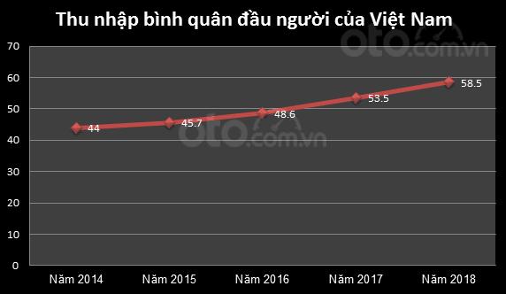 Biểu đồ thu nhập bình quân đầu người của Việt Nam