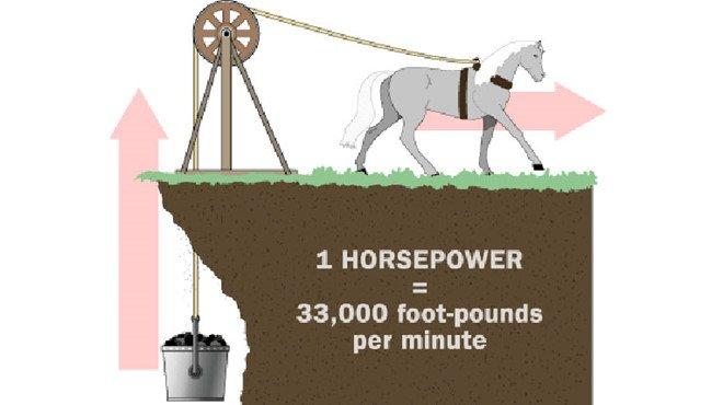 Vì sao công suất xe ô tô lại đo bằng sức ngựa?2aa