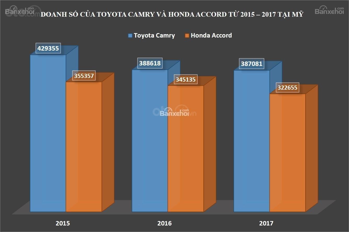 Biểu đồ doanh số Toyota Camry và Honda Accord từ 2015 đến 2017 tại Mỹ...