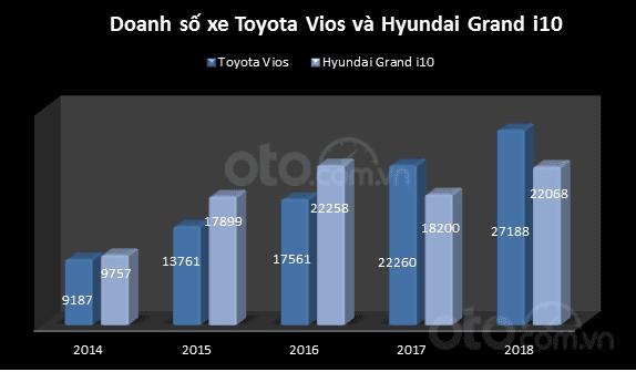 Toyota Vios và Hyundai Grand i10