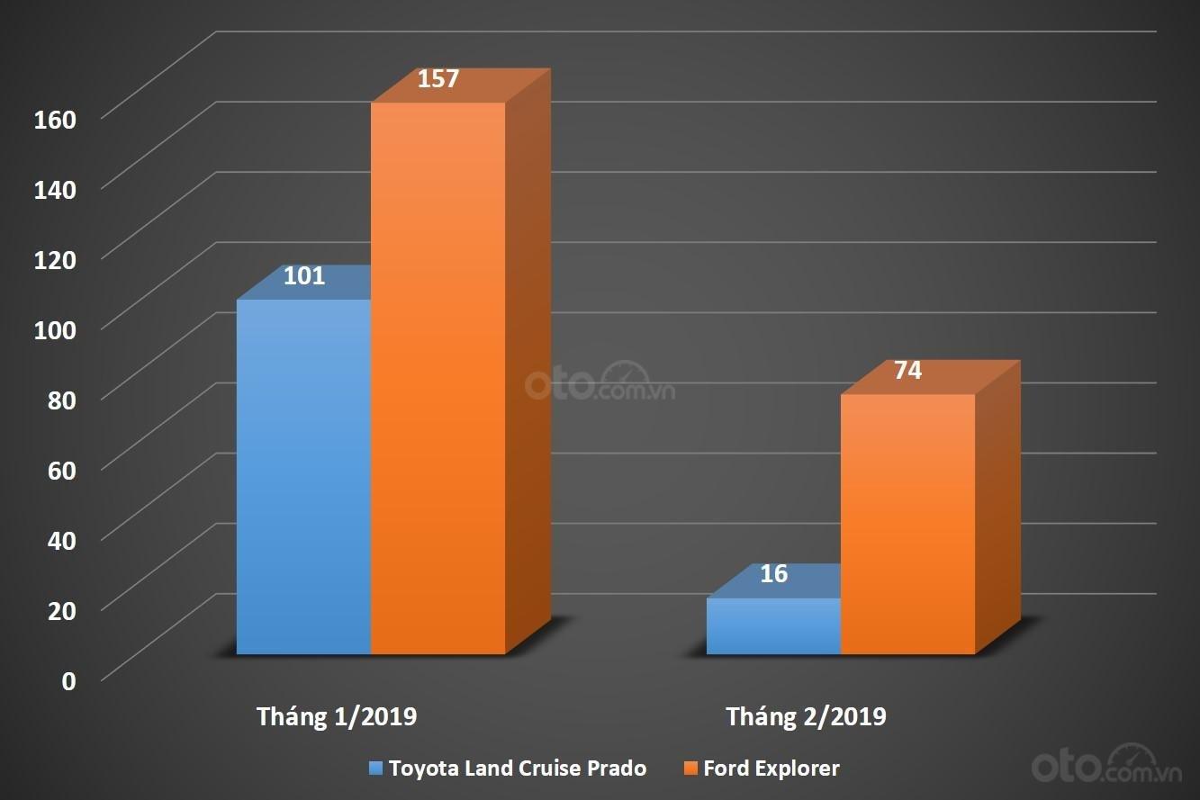 Biểu đồ doanh số Toyota Prado và Ford Explorer trong hai tháng đầu năm 2019...