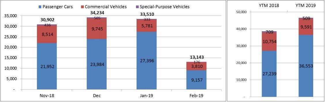 Người Việt mua hơn 13.000 ô tô trong tháng 2/2019 a3