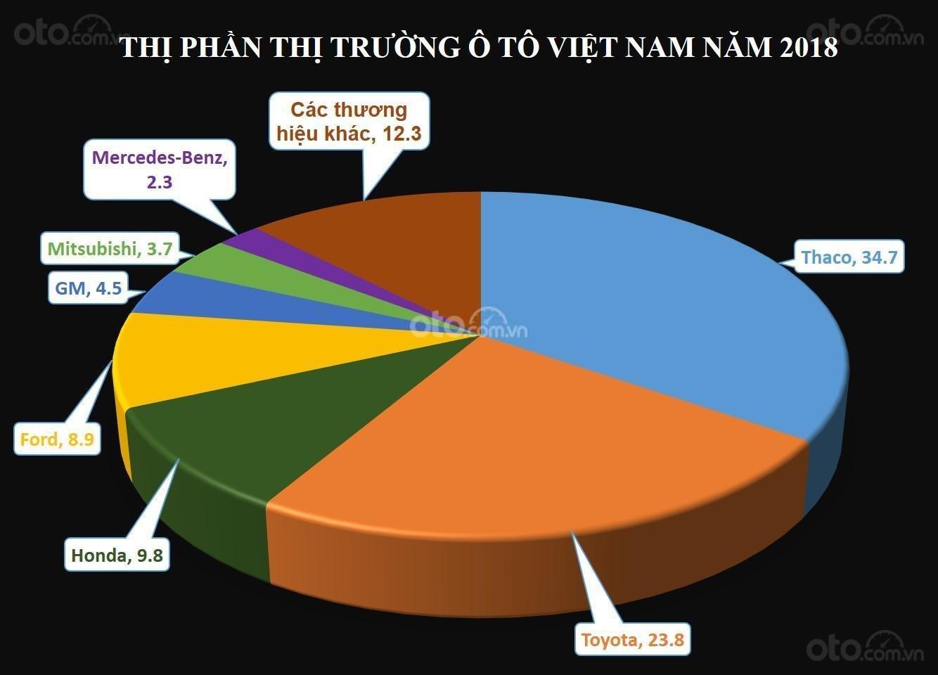 Biểu đồ thị phần ô tô Việt Nam năm 2018...