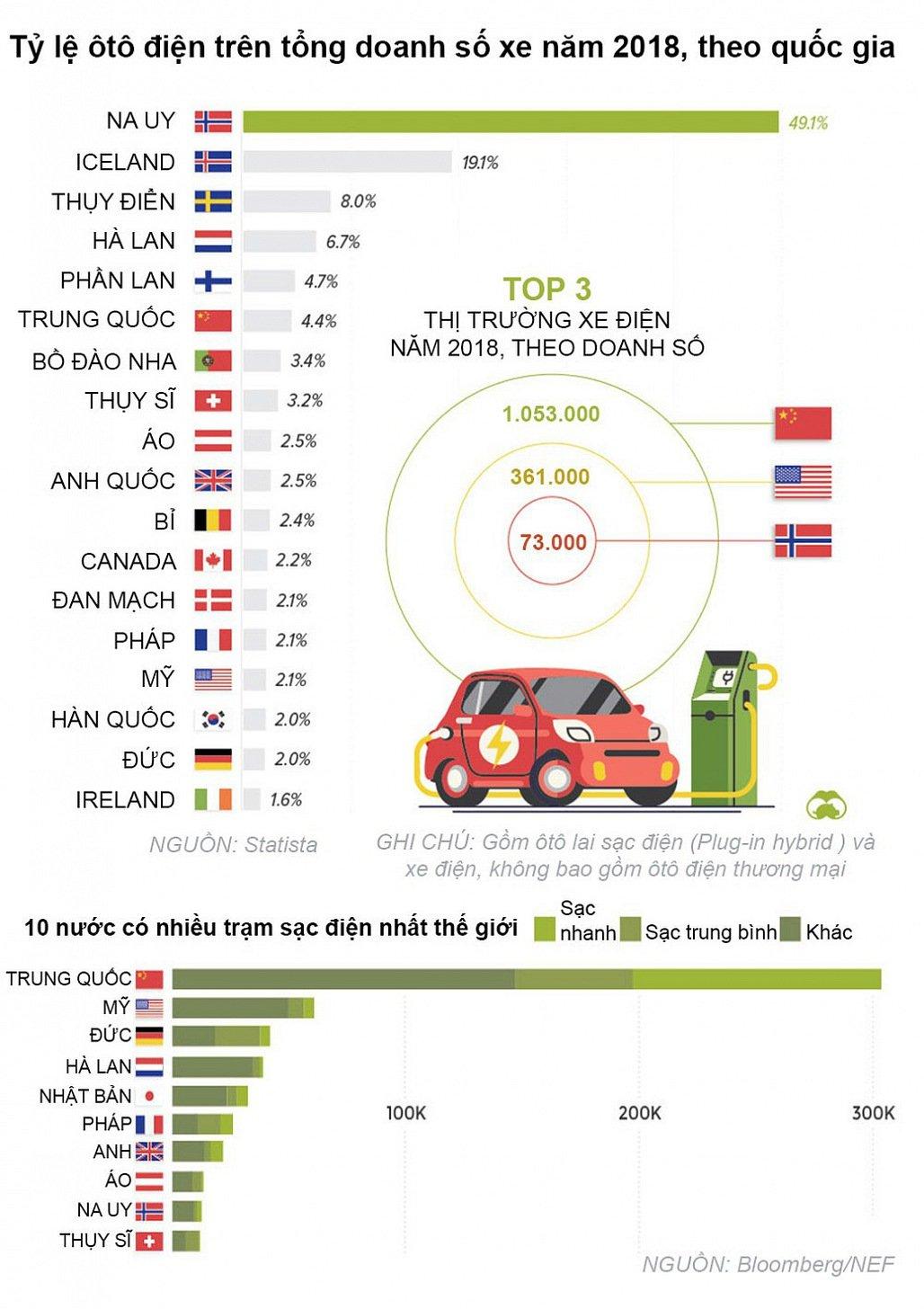 Quốc gia nào chuộng xe điện nhất?.
