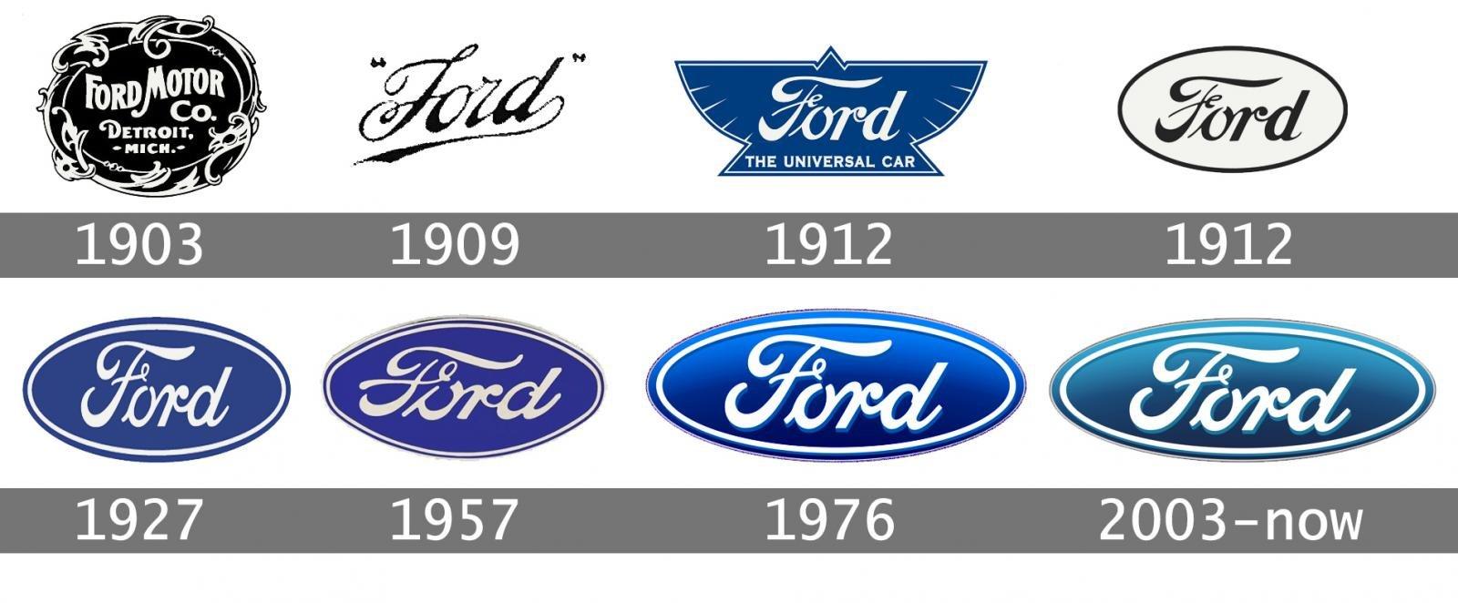 Logo của hãng xe Ford qua các thời kỳ