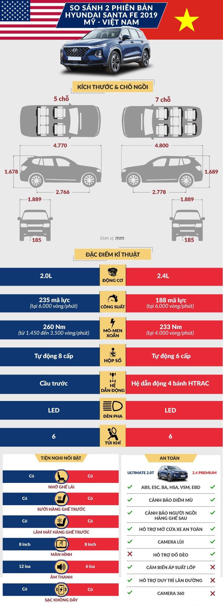 Sự khác biệt giữa bản Hyundai Santa Fe 2019 2.4 Premium tại Việt Nam và Mỹ.