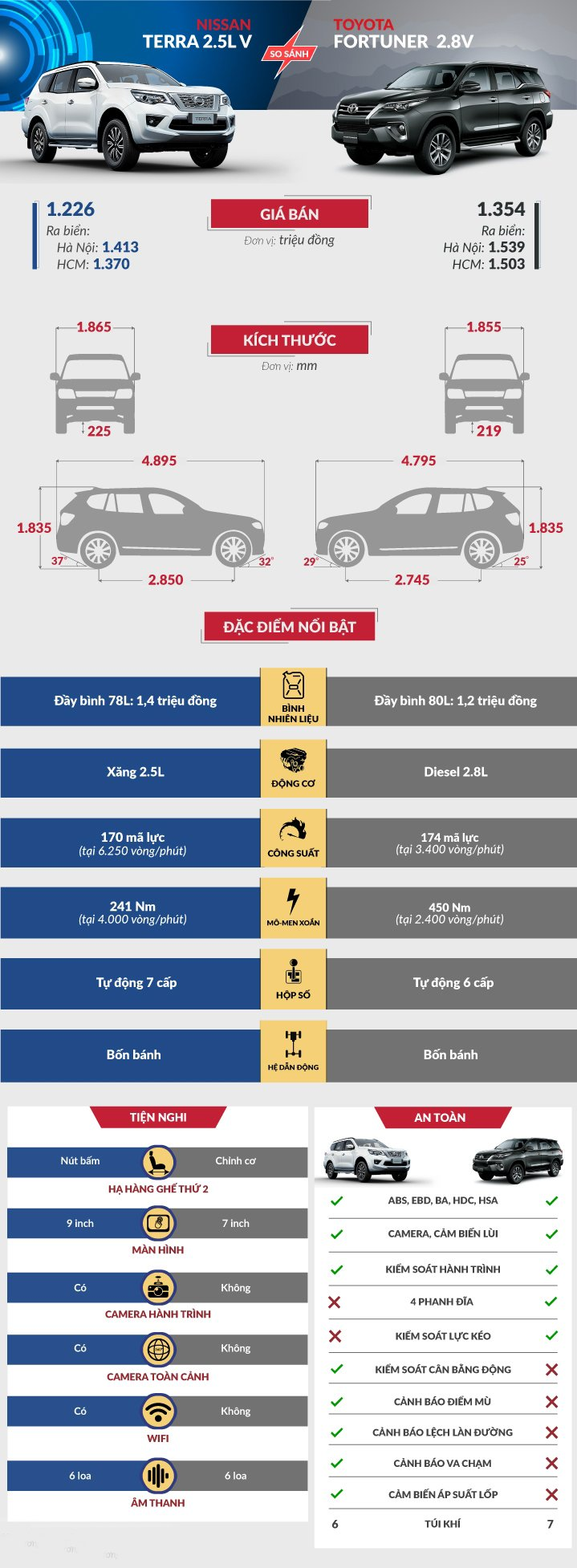So sánh xe Nissan Terra 2.5V và Toyota Fortuner 2.8V.