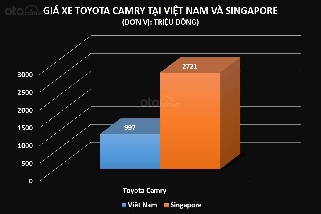 So sánh giá xe Toyota Camry tại Việt Nam và Singapore ...
