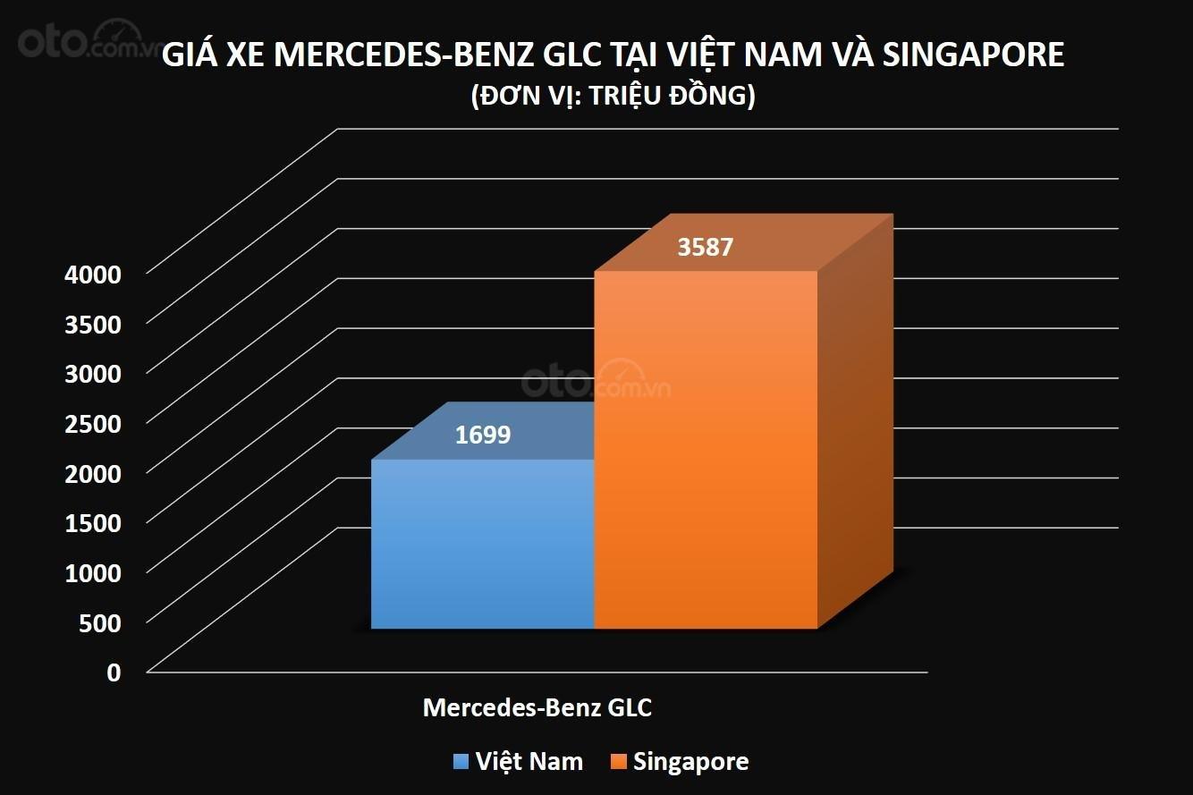 Giá xe Mercedes-Benz GLC tại Việt Nam và Singapore...