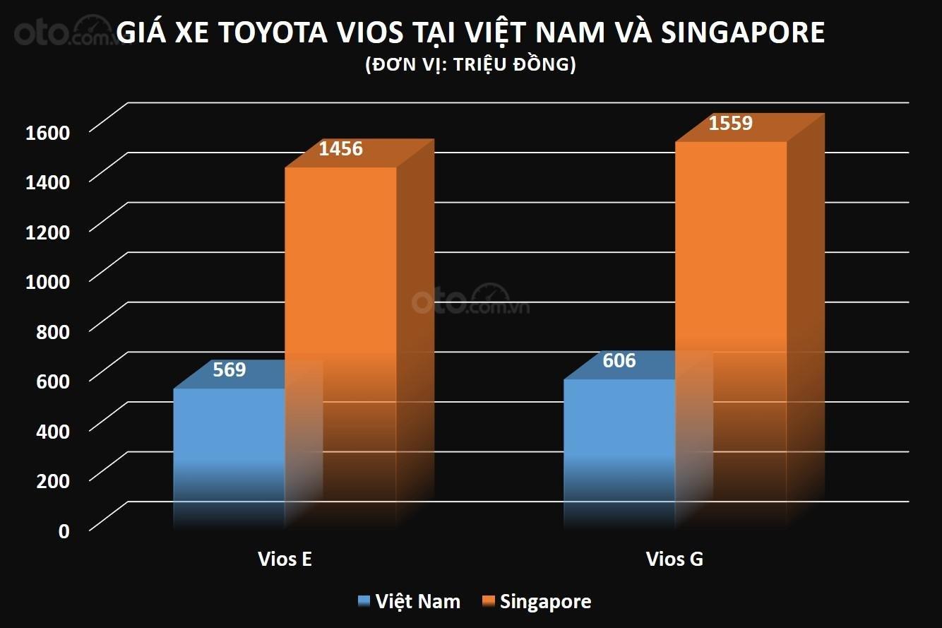 So sánh giá xe Toyota Vios tại Việt Nam và Singapore (SGD)...