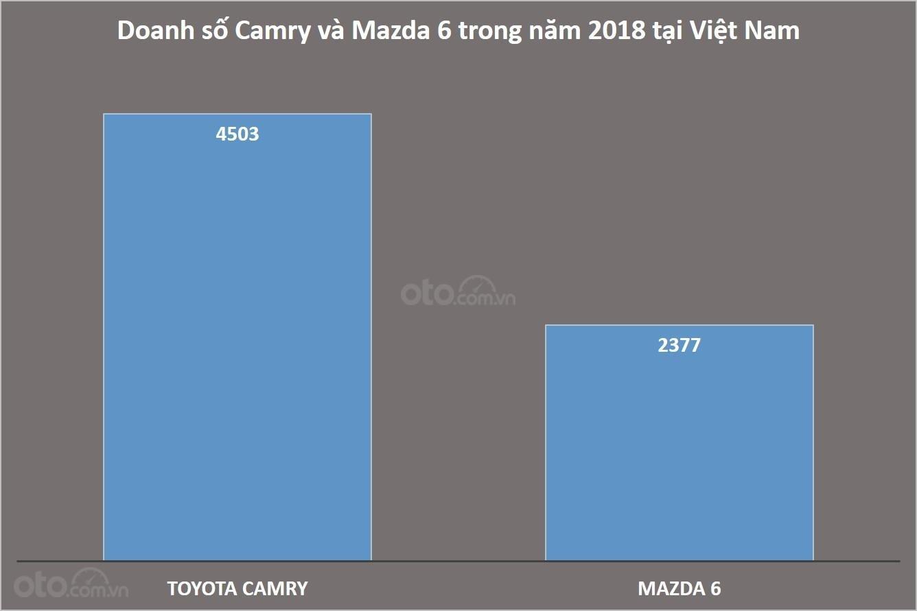 Doanh số Toyota Camry và Mazda 6 tại Việt Nam trong năm 2018...