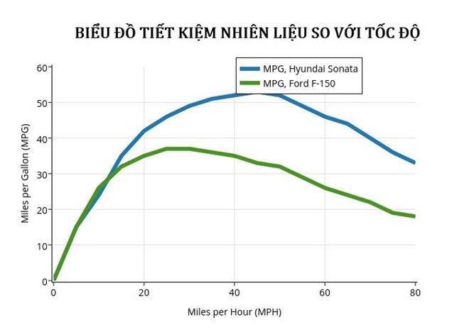 Lái xe chậm giúp tiết kiệm nhiên liệu? a3.