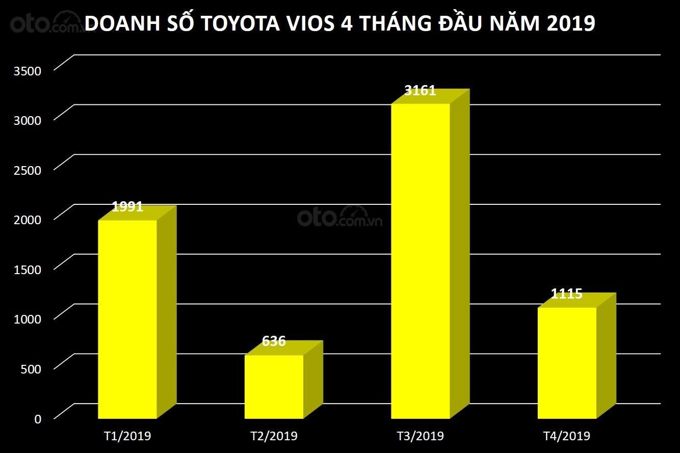 Doanh số Toyota Vios trong 4 tháng đầu năm 2019 tại Việt Nam...