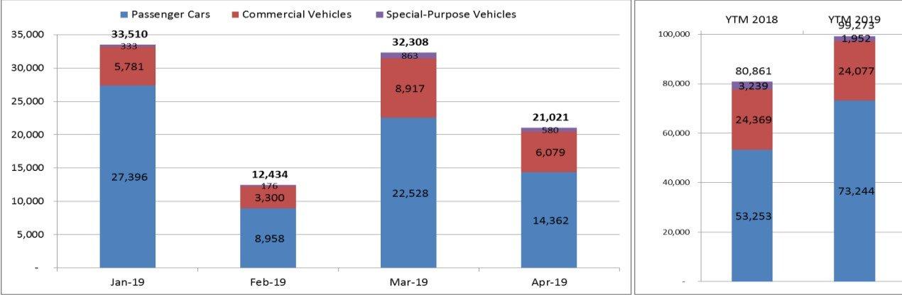 Người Việt mua ô tô giảm mạnh trong tháng 4 năm 2019 a2