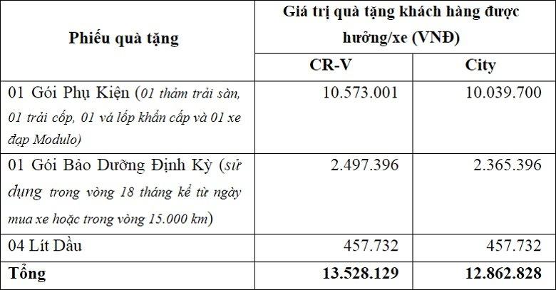 Honda Việt Nam tung khuyến mại cho CR-V và City tại Việt Nam a3