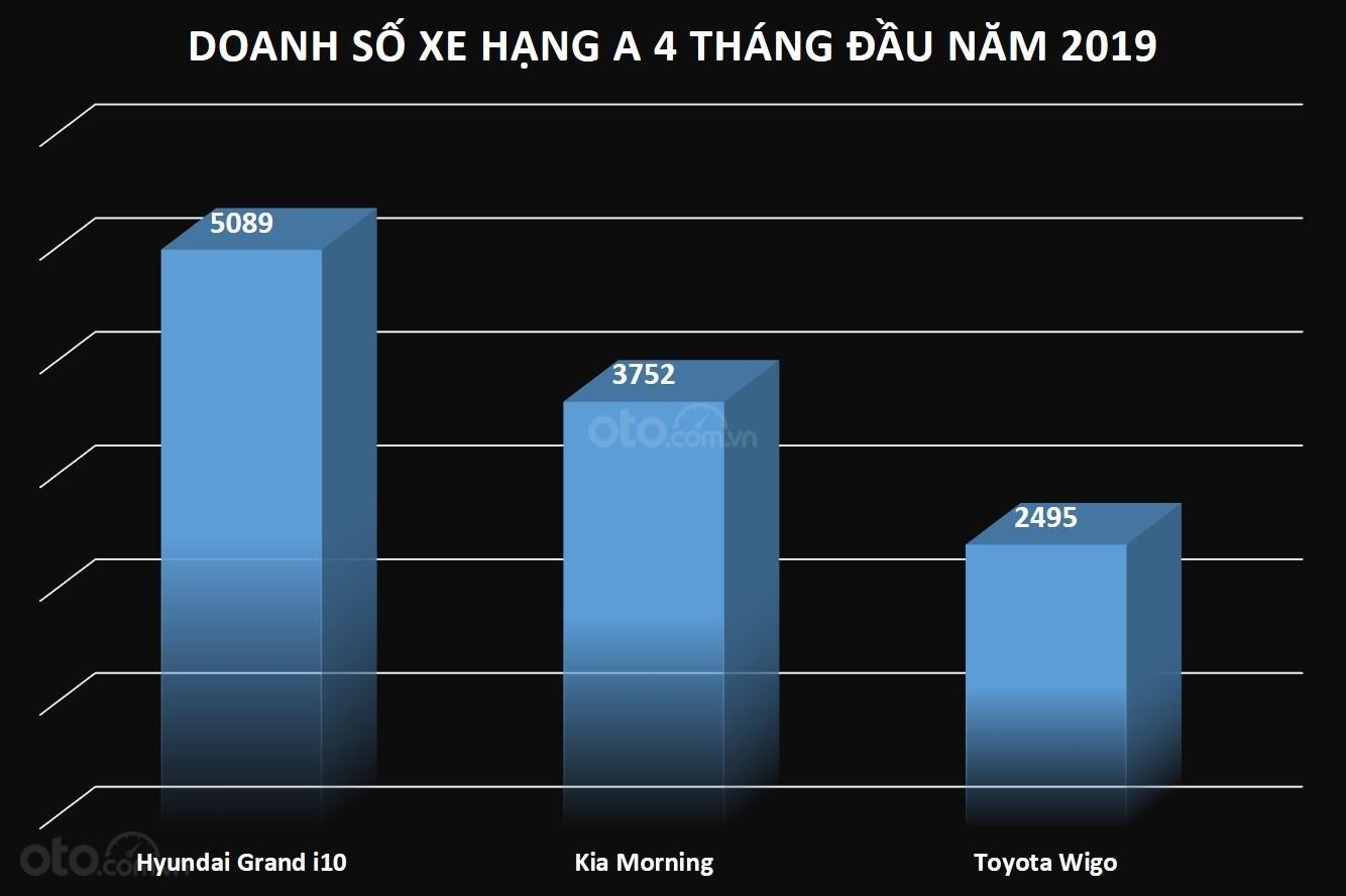 Doanh số xe hạng A 4 tháng đầu năm 2019 tại Việt Nam...
