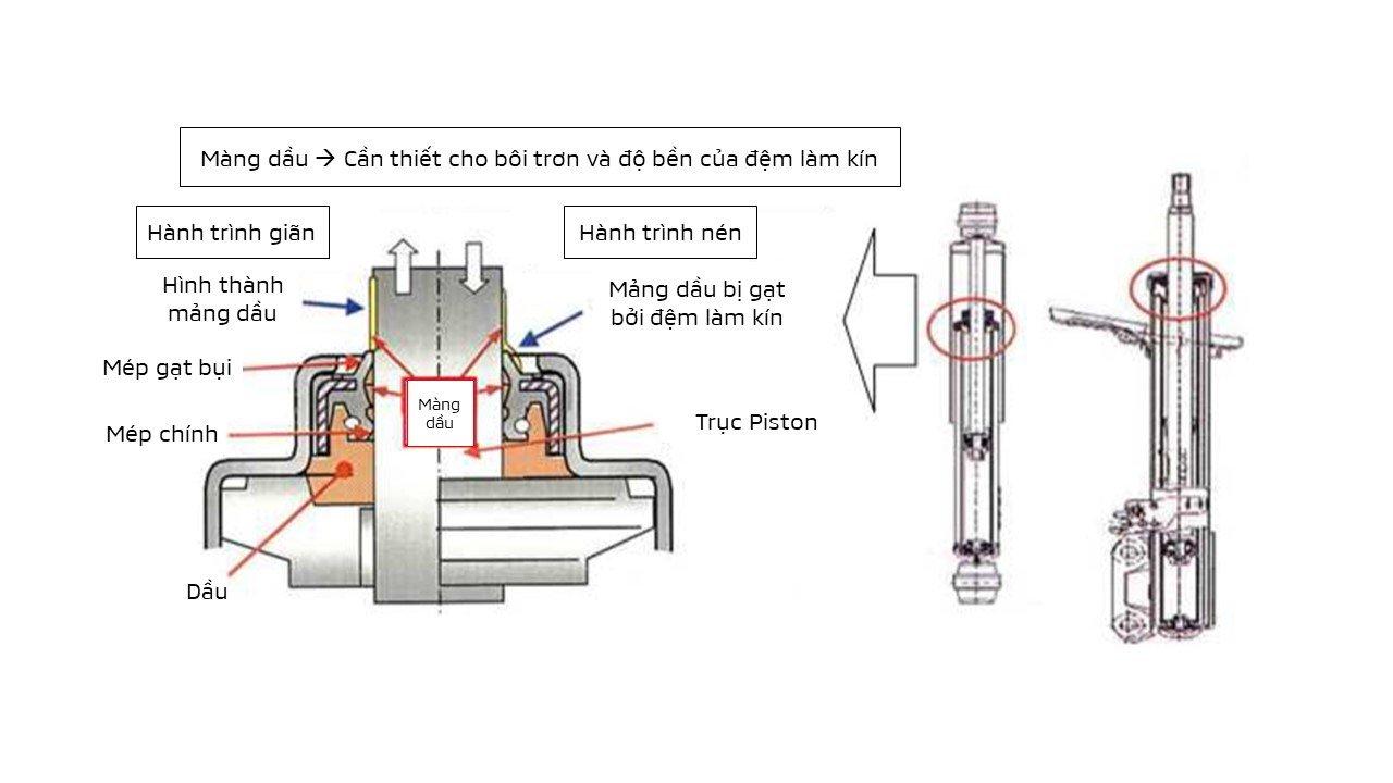 Mitsubishi Việt Nam hướng dẫn nhận biết lỗi rò rỉ dầu giảm sóc trên Xpander a1