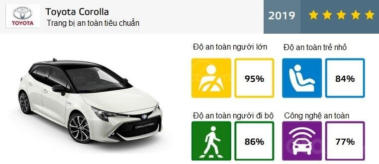 Toyota Corolla 2019 chứng nhận Euro ANCAP