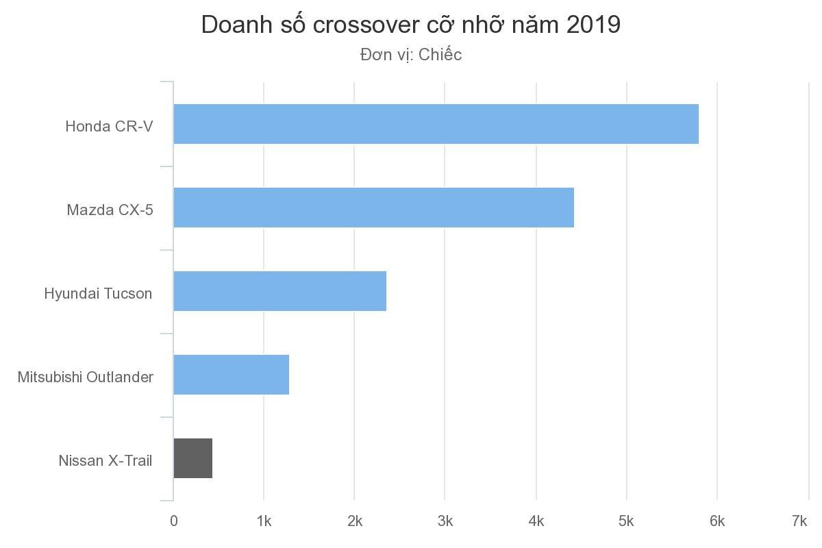 Doanh số xe CUV hạng C đầu năm 2019 tại Việt Nam