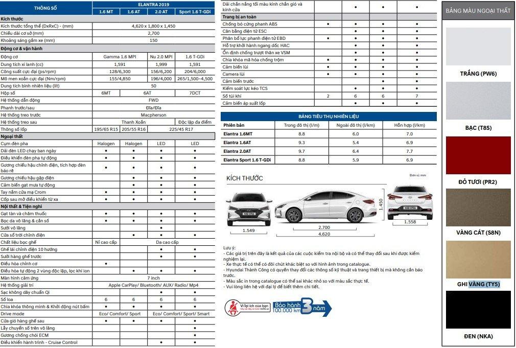 thông số kỹ thuật Hyundai Elantra a1