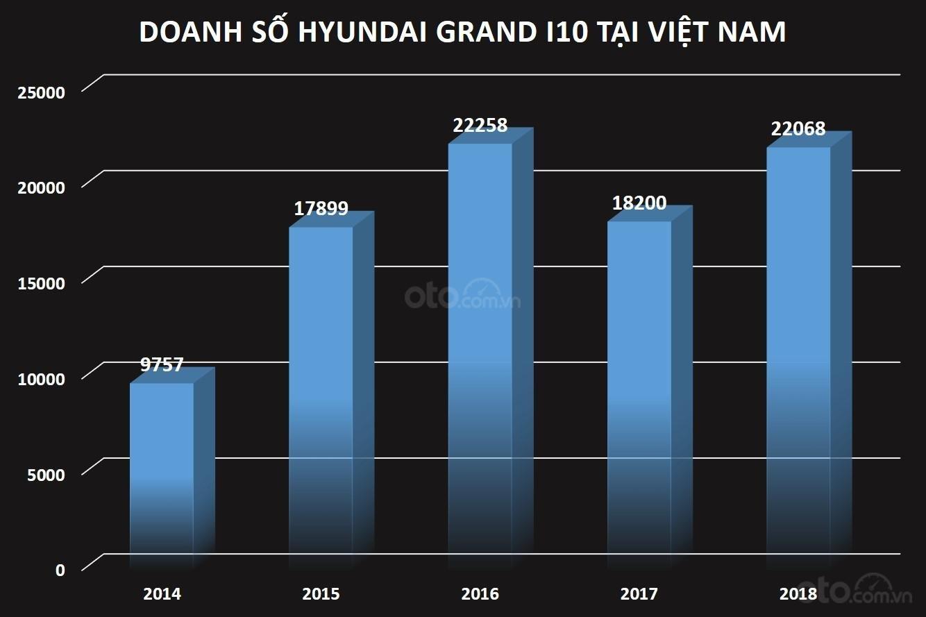 Biểu đồ doanh số xe Hyundai Grand i10 tại Việt Nam...