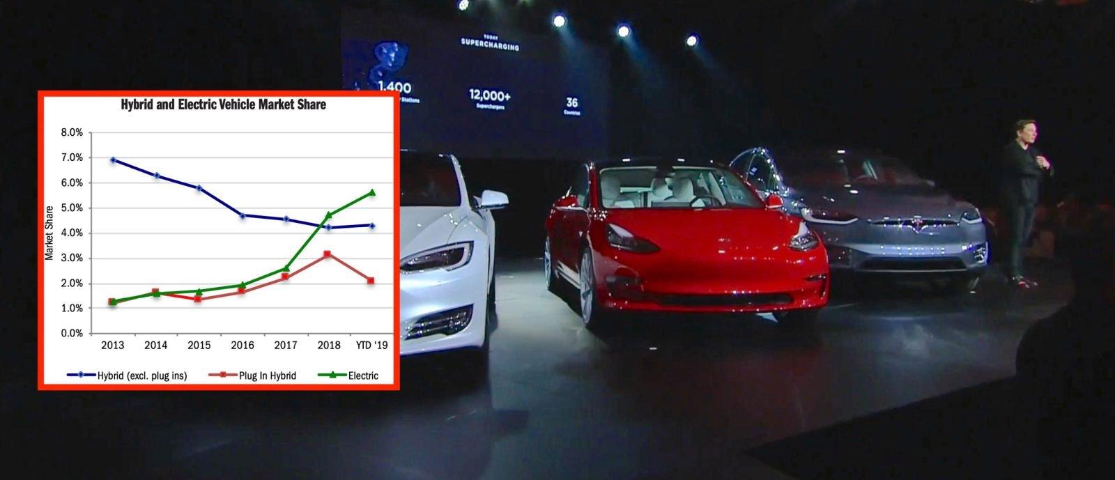 Tesla liên tiếp bị khủng hoảng 7